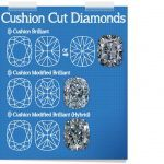 Cushion Cut Plot Diagram