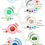 Birthstone Color Guide
