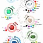 Birthstone Color Guide