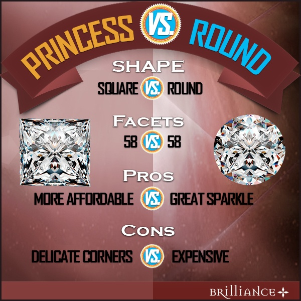 Princes Cut Diamond - Round Cut Diamond Comparison