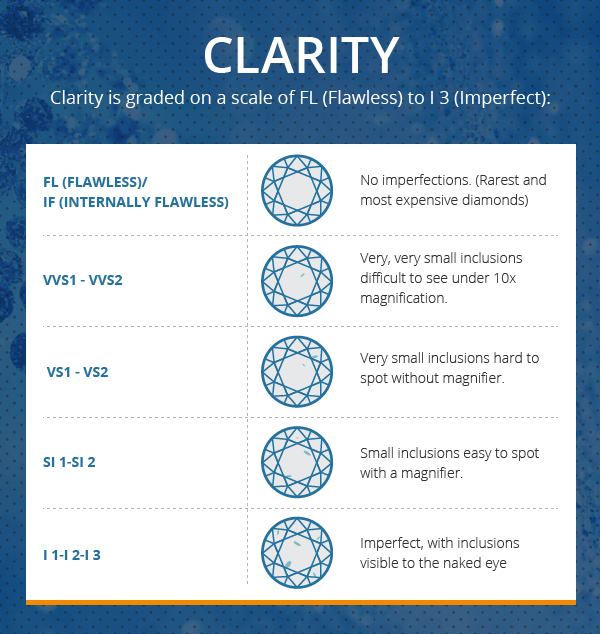 Clarity Chart – Diamond Chart