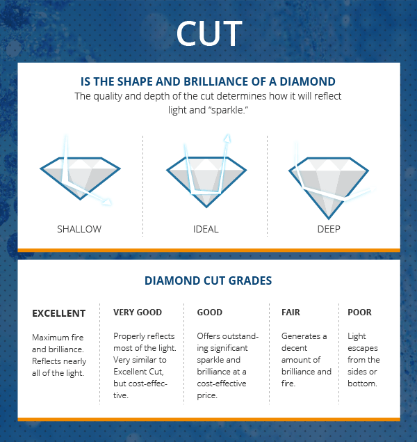 Diamond Cut Chart