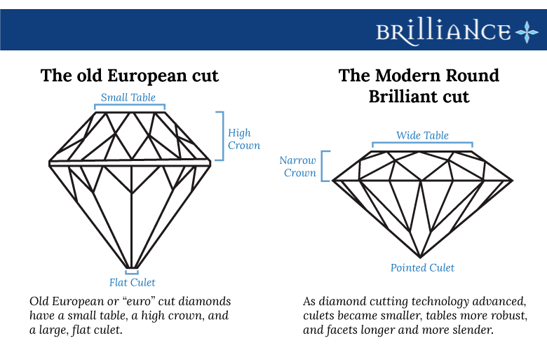 Euro Cut Diamond Report