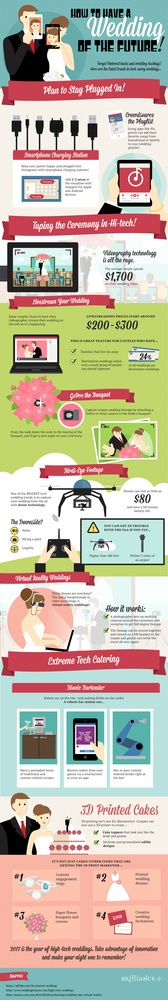 Wedding of the future Infographic
